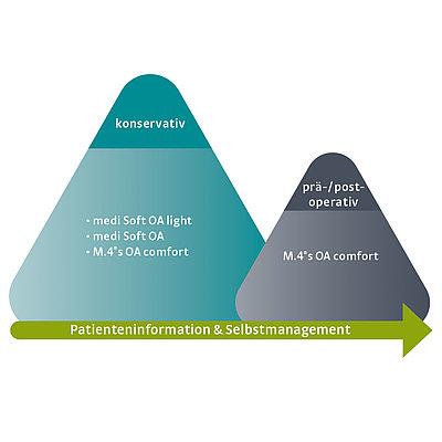 Leitliniengerechte Behandlung bei Gonarthrose nach der S2k-Leitlinie