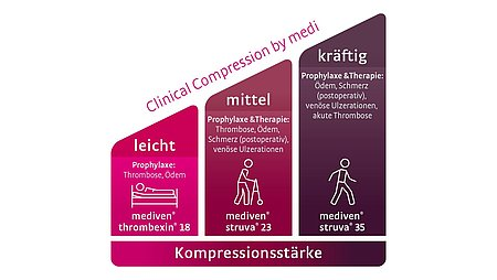 Clinical compression