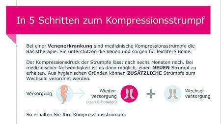In 5 Schritten zum Kompressionsstrumpf