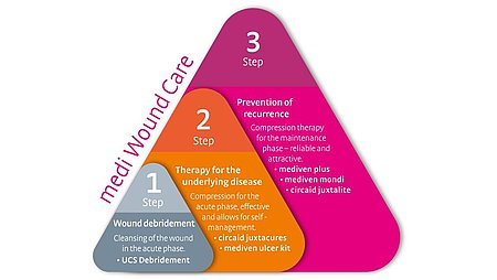 Wound Care Concept