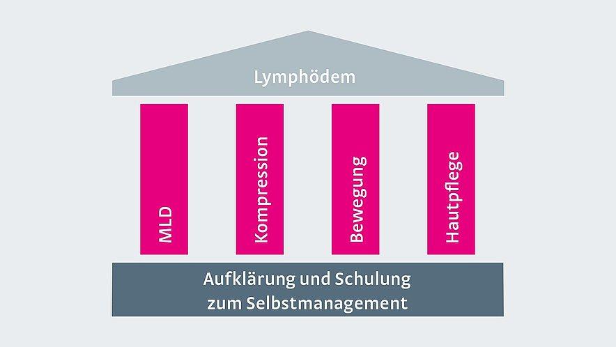 Komplexe Physikalische Entstauungstherapie (KPE) -