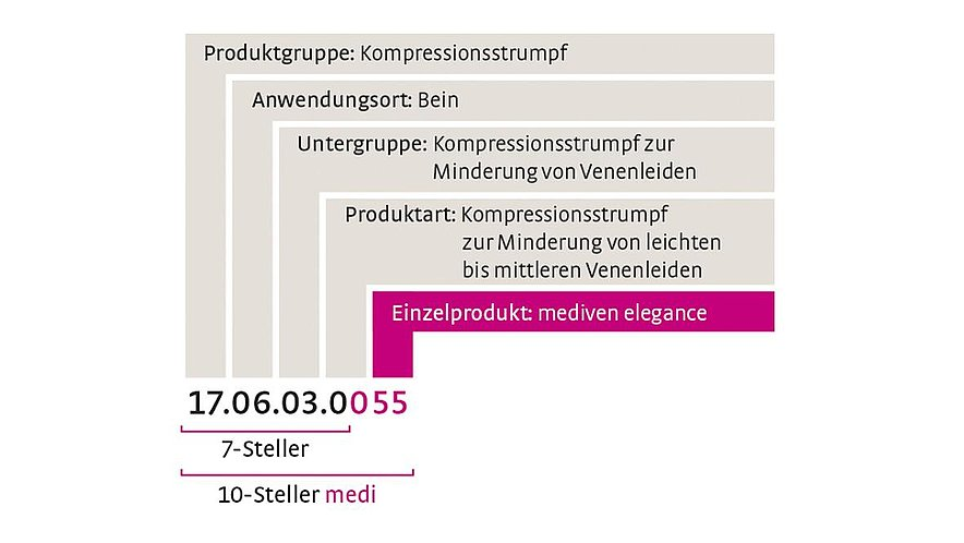 Aufbau der Hilfsmittelnummer  - Aufbau der Hilfsmittelnummer