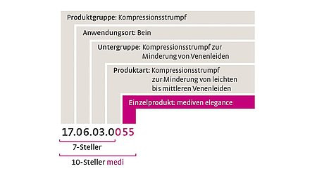 Hilfsmittelnummer medi Einzelprodukt -