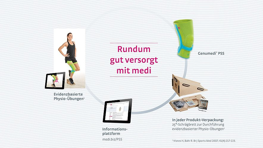 Kniebandage Genumedi PSS mit Physio-Programm - Kniebandage Genumedi PSS mit Physio-Programm