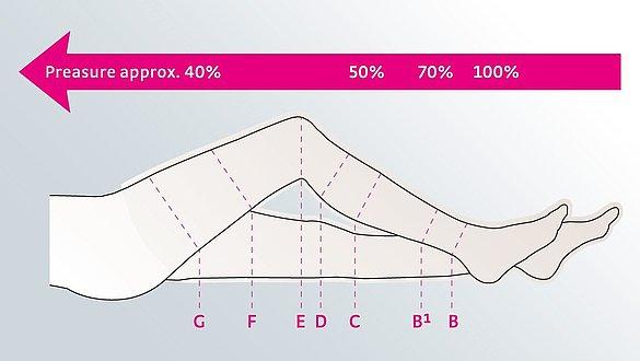Compression classes - Compression classes