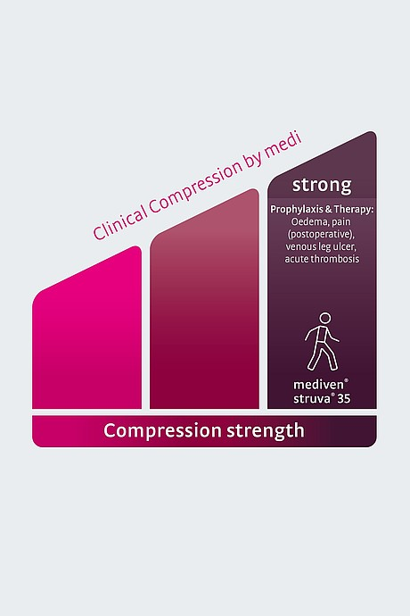 Illustration Clinical compression strong englisch