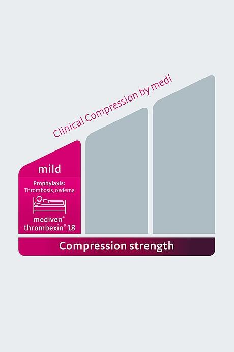 Illustration klinische Kompression mild englisch